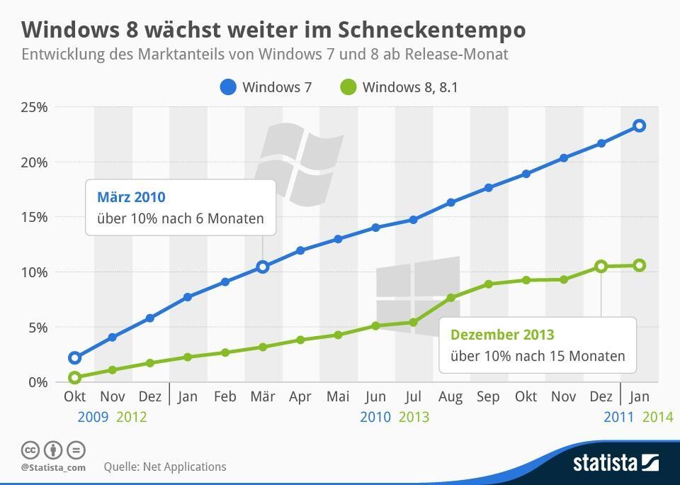 Statista-Infografik_1149_entwicklung-des-marktanteils-von-windows-7-und-8-