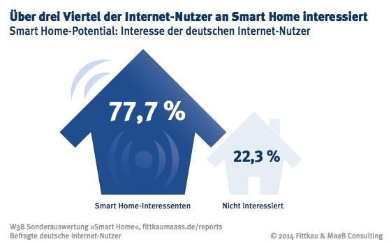 W3B37_Smart_Home_Interessenten