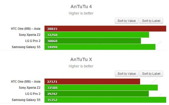 AnTuTu Benchmark One M8