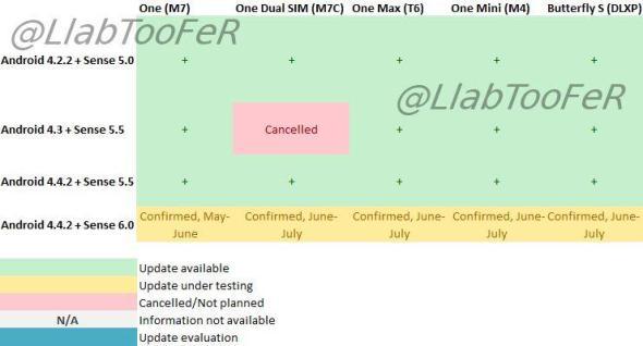 HTC Update Plan