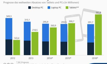 Inforgrafik Tablets vs PCs