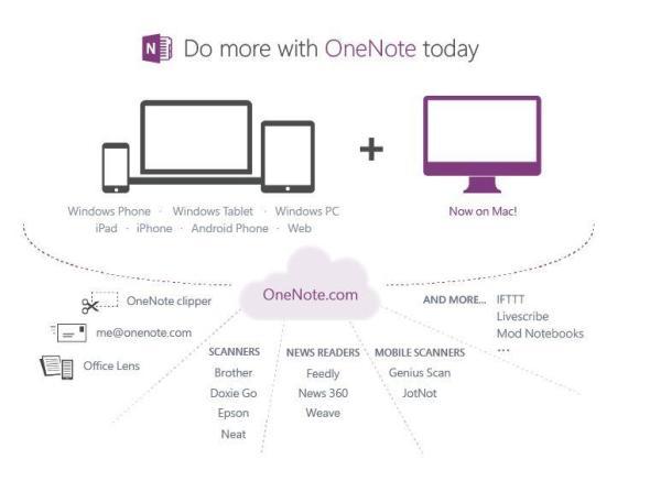 OneNote 2014