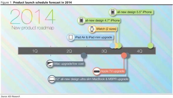 Apple Roadmap