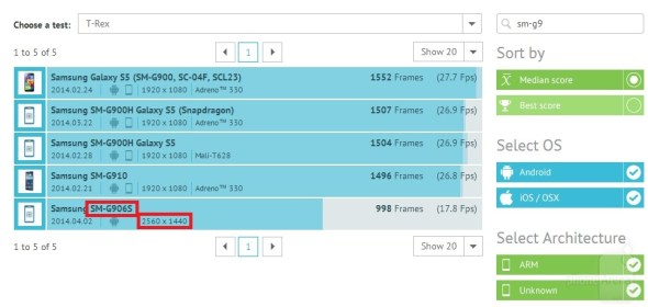 SM-G906S-benchmark-scores