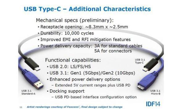USB 3.1 Spezifikationen