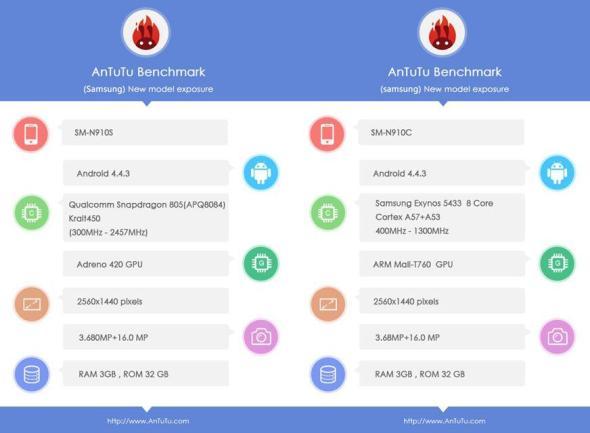 AnTuTu Benchmark Note 4