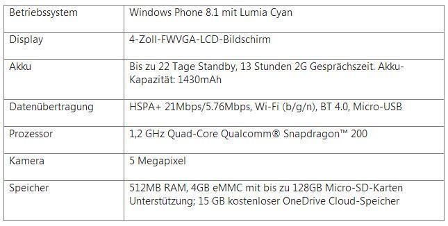 Lumia 530 Specs