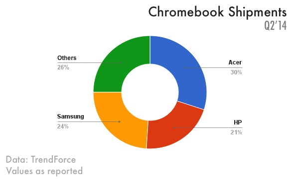 chromebook-shipments-in-q2-2014