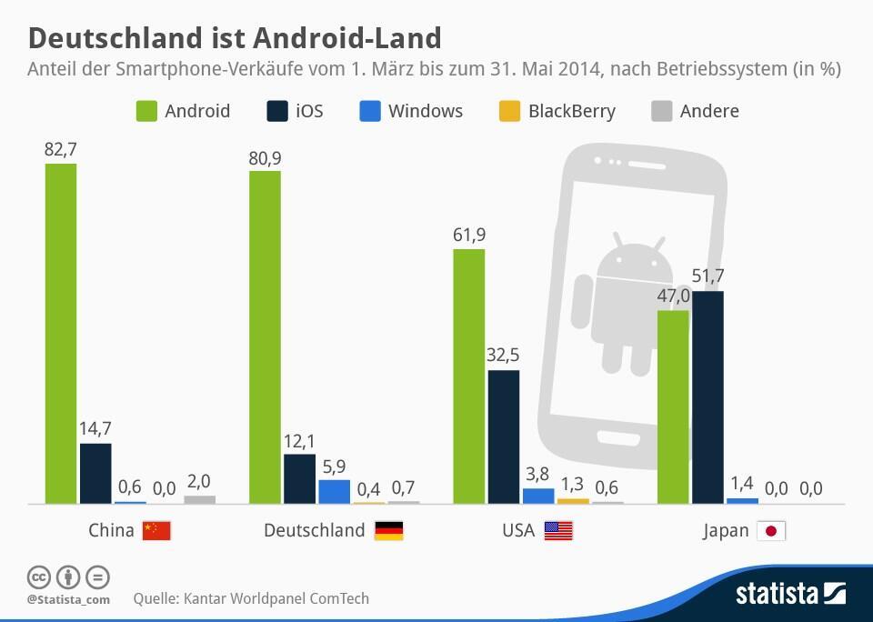 Deutschland ist Android-Land
