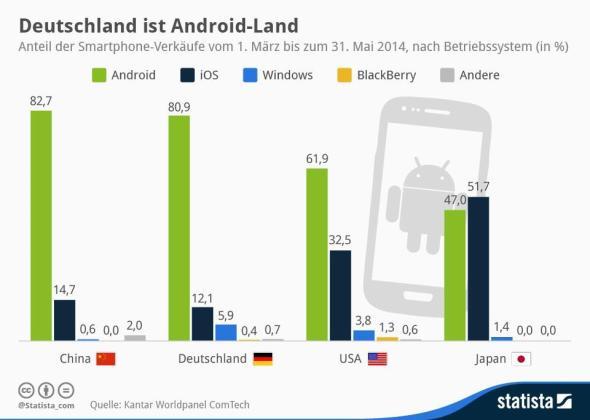 infografik_2448_Smartphone_Absatz_Maerz_bis_Mai_2014_n