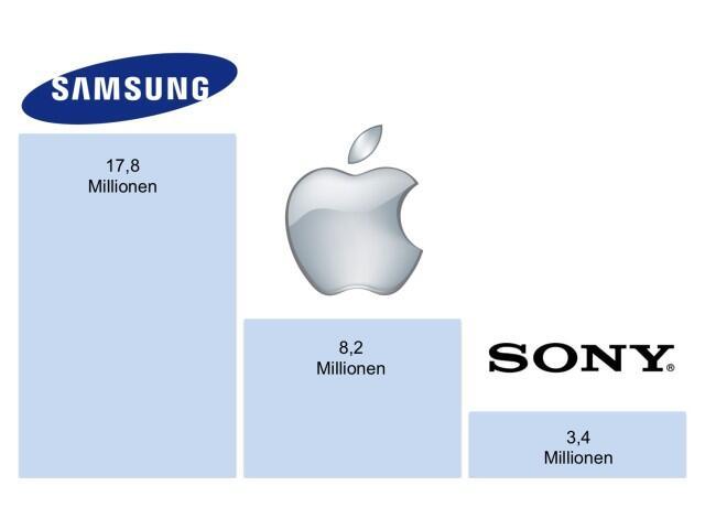 Smartphone-Verteilung in Deutschland 01