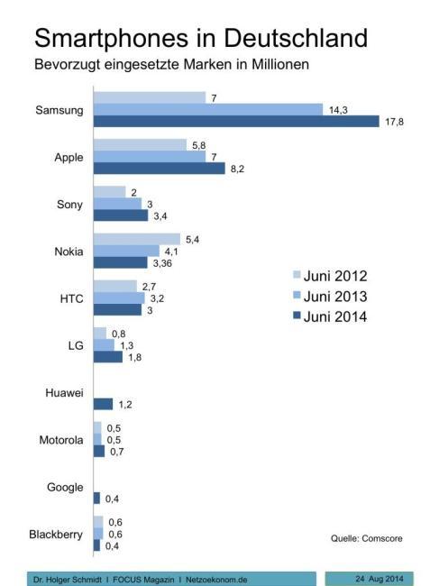 Smartphone-Verteilung in Deutschland 02