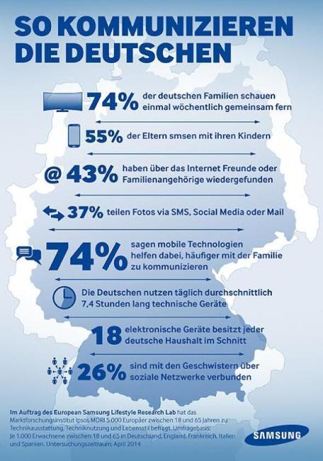 Samsung_Infografik_Techonomic-Index-Deutsche-Zahlen