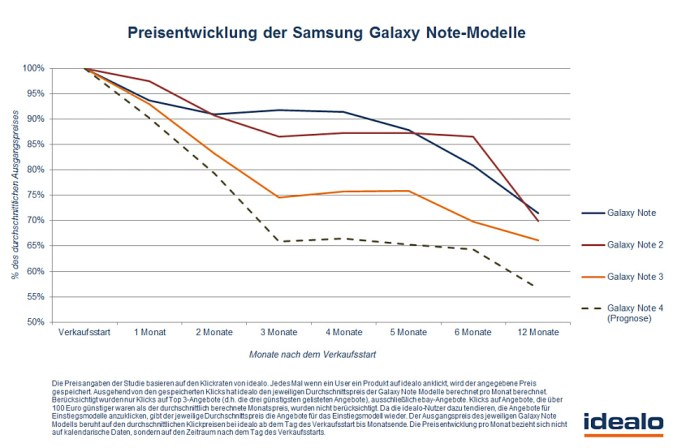 preis-samsung-galaxy-note2_960