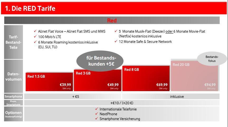 TARIF RED 1 5 GB