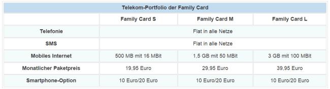 telekom family cards magenta