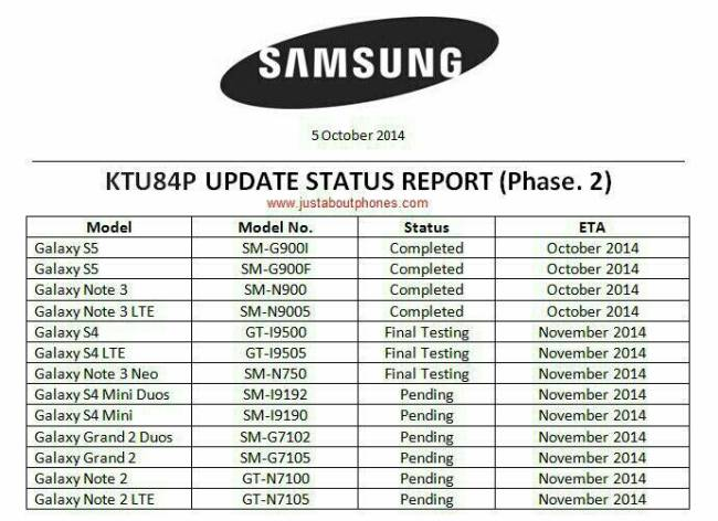 Samsung Update Tabelle