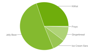 android verteilung nov 2014