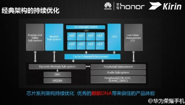 Huawei_Kirin_620