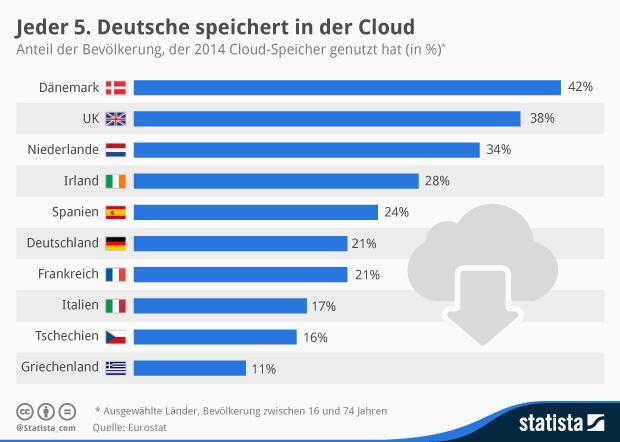 cloud nutzung statistik