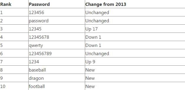 Passwort 2014 Liste