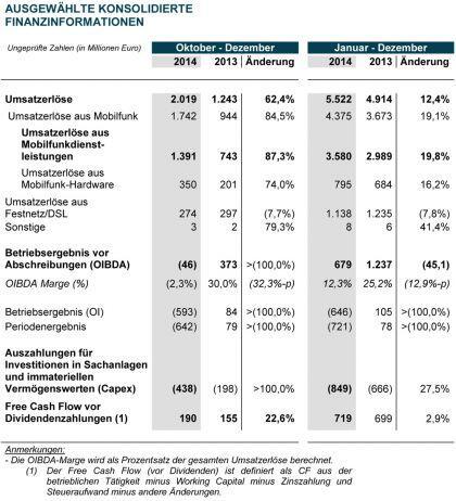 Finanzinformatuionen E-Plus und o2