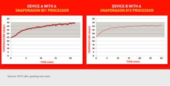 Snapdragon 810 vs Snapdragon 801 01
