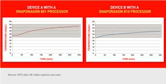 Snapdragon 810 vs Snapdragon 801 02