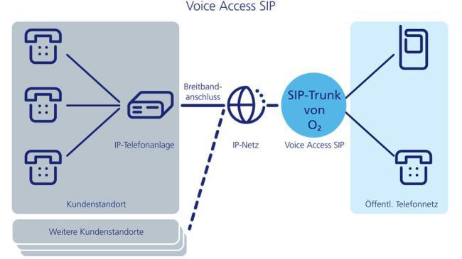 SIP Telefonica