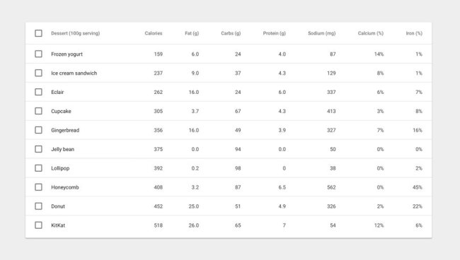 Material Design Data Tables