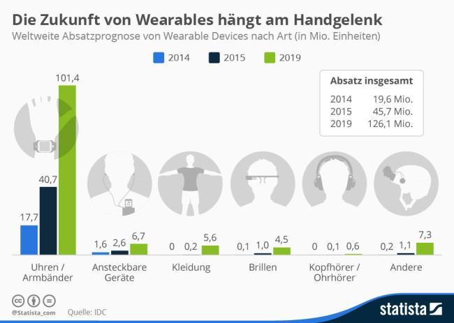 Wearables Wachstum Grafik