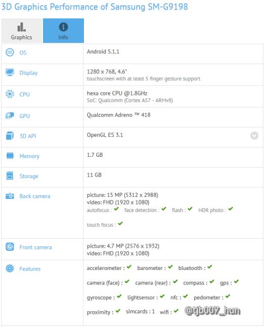 s6 mini benchmark
