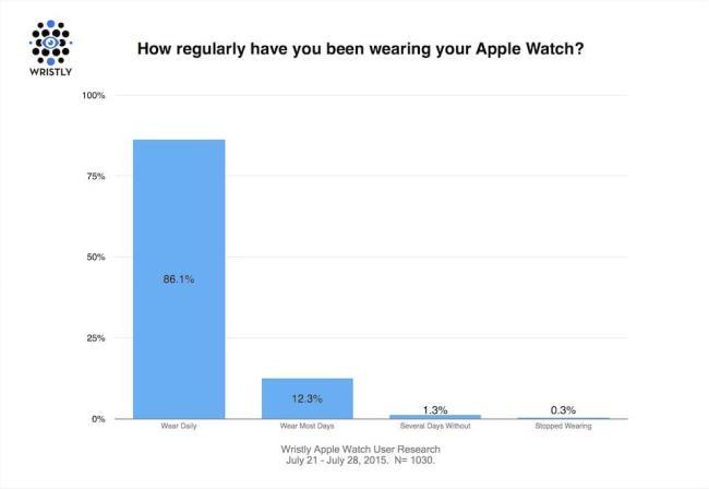Apple Watch Studie 2