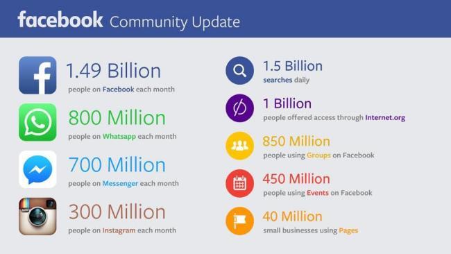 Facebook Zahlen Juli 2015