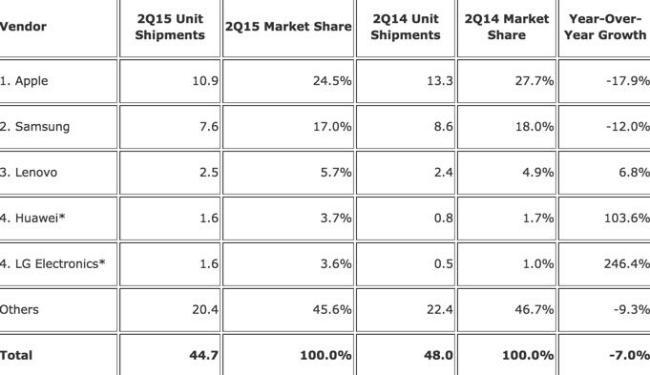 Tablet Marktanteil Q2 2015