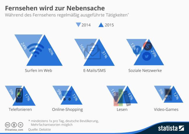 infografik_3620_das_machen_die_deutschen_waehrend_des_fernsehens_n