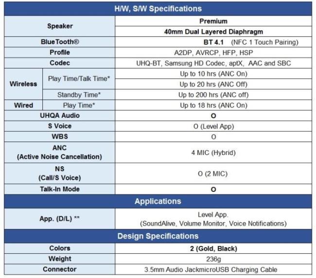 Level_On_Wireless_Pro_Specs