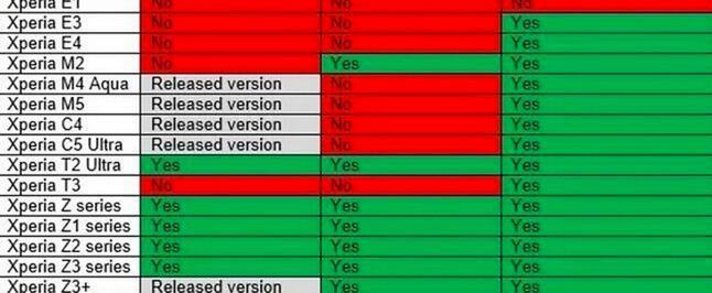 Xperia Update Liste