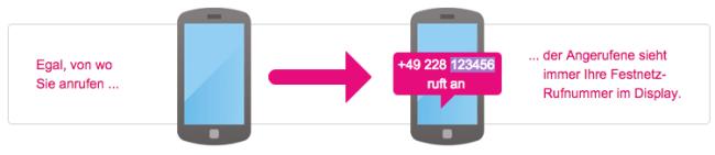 one number telekom