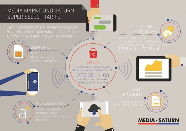 Media Saturn mobile data infographic 12.10.15 v6
