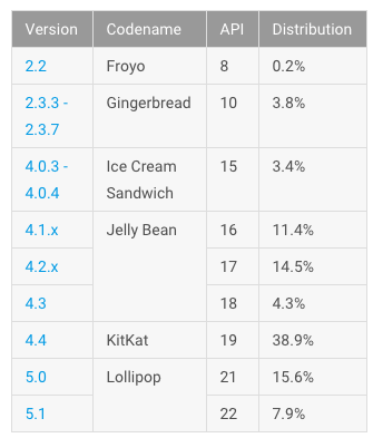 android stats 10 2015