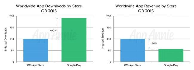 app revenue gplay app store