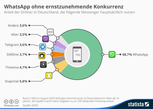 Messenger Deutschland 2015