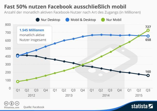 infografik_1077_facebooks_mobile_nutzer_n