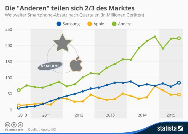 infografik_3949_weltweiter_absatz_von_smartphones_n