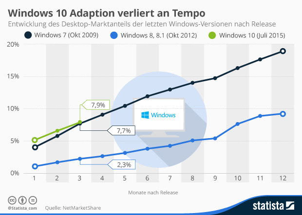 windows 10 adaption