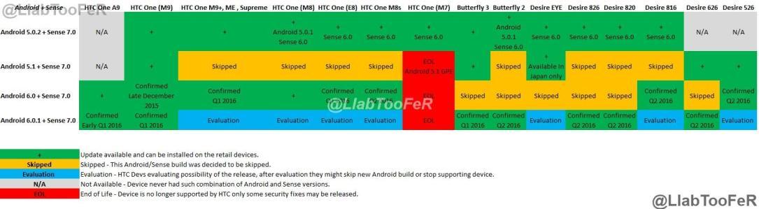 HTC Update Liste