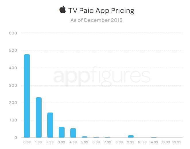 apple tv apps preise