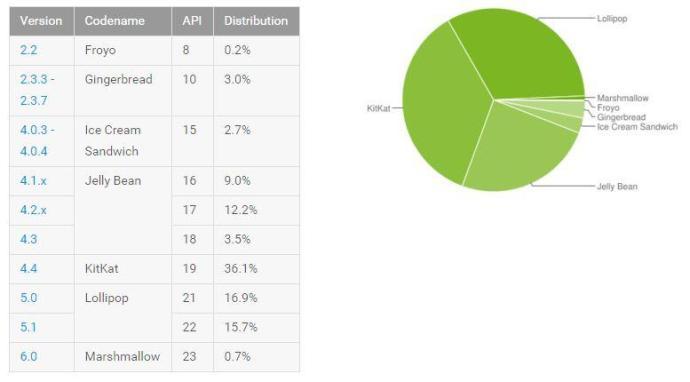 Android_Verteilung_Januar_2016