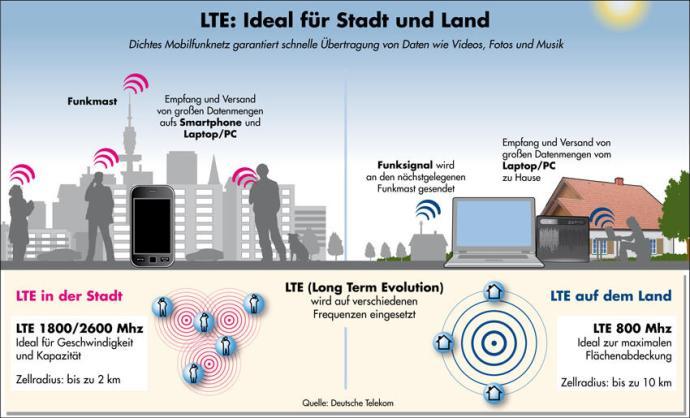 LTE-ideal-fuer-stadt-und-land-overlay-bi